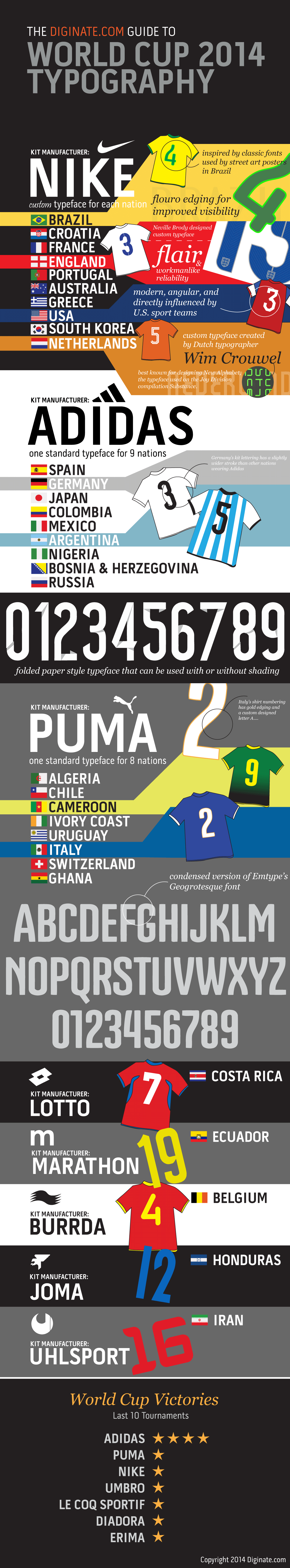 World cup 2014 font and typefaces