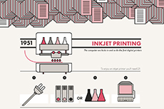 Here's the history of printing in one convenient infographic!